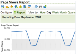 Page views rpt