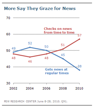 More say they graze for news